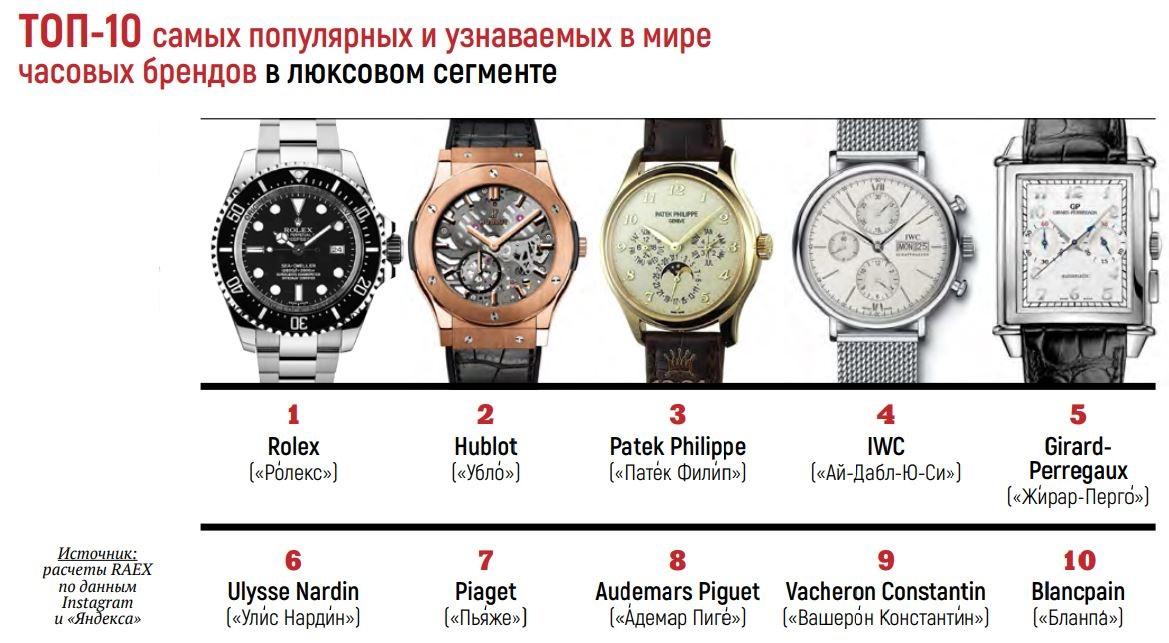 Стоимости по средней бренды часов стоимость piguet часы