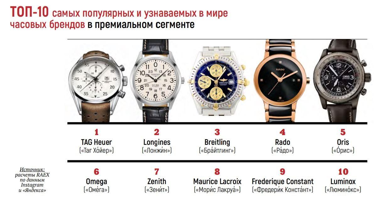 Человека статистика часы стоимость челябинске часы стоимость в